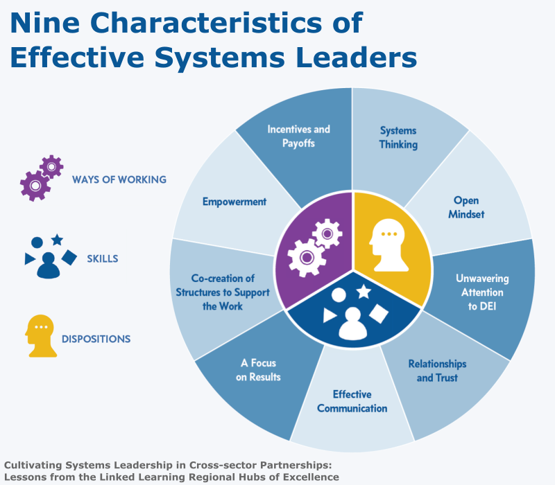what are the characteristics of effective systems leaders equal